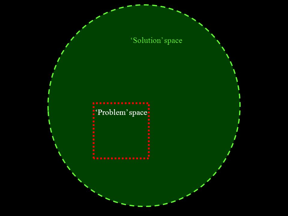 Problem space Solution space