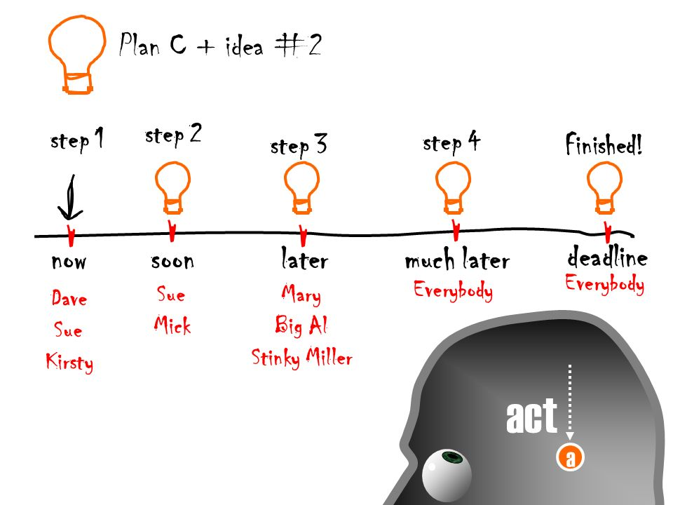 a act Plan C + idea #2 nowsoonlatermuch later deadline step 2 step 1 step 4 step 3Finished.