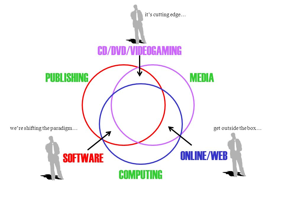 PUBLISHING COMPUTING MEDIA CD/DVD/VIDEOGAMING SOFTWARE ONLINE/WEB its cutting edge… were shifting the paradigm…get outside the box…