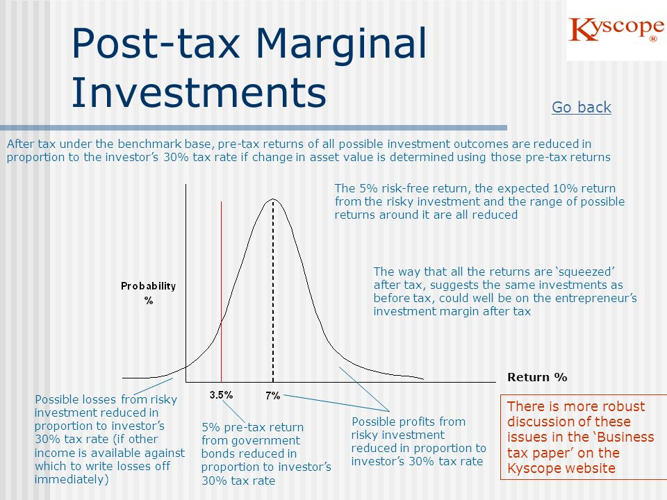 Post-tax Marginal Investments Possible losses from risky investment reduced in proportion to investors 30% tax rate (if other income is available agai