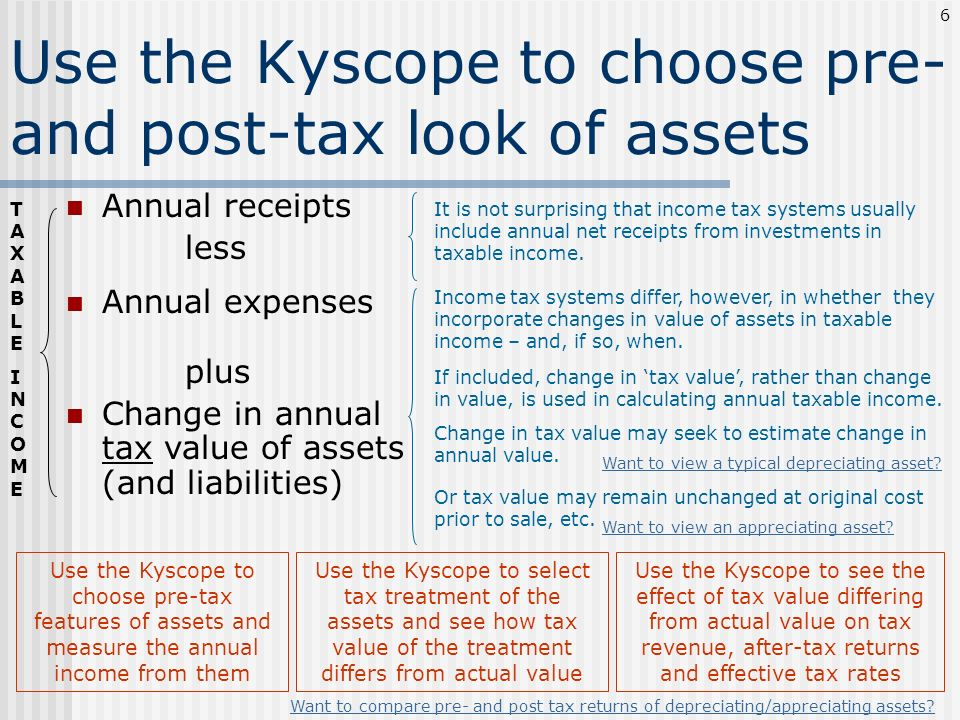 Use the Kyscope to choose pre- and post-tax look of assets Annual receipts less Annual expenses Use the Kyscope to see the effect of tax value differi