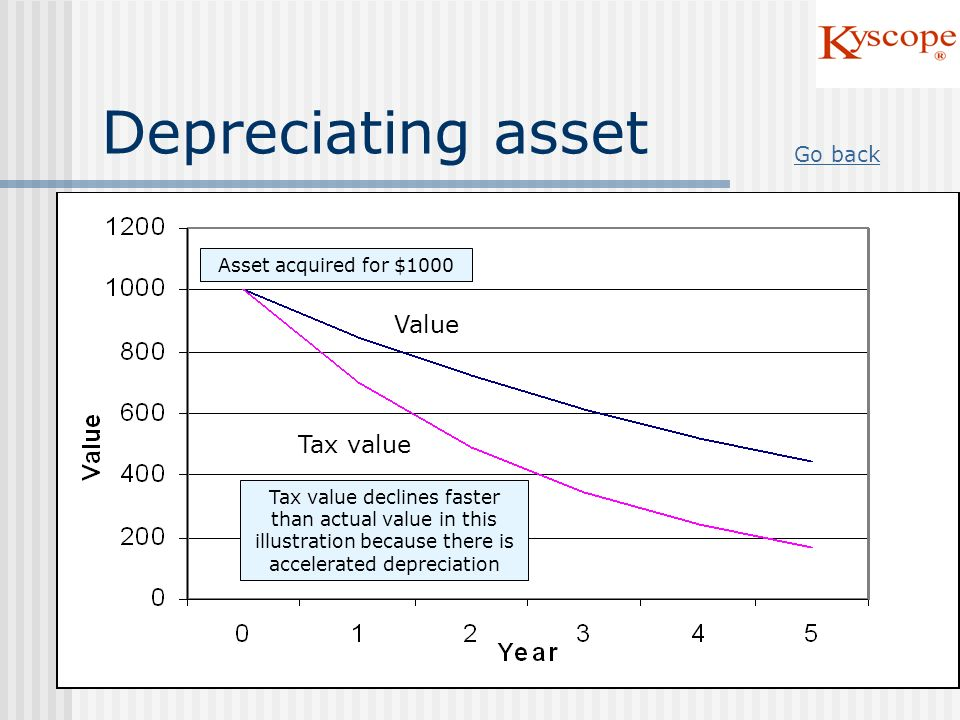 Depreciating asset Tax value Value Asset acquired for $1000 Go back Tax value declines faster than actual value in this illustration because there is