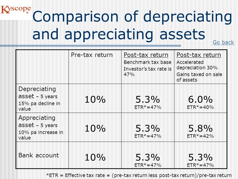 Comparison of depreciating and appreciating assets Pre-tax returnPost-tax return Benchmark tax base Investors tax rate is 47% Post-tax return Accelera