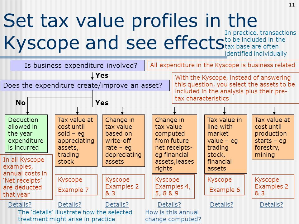 Set tax value profiles in the Kyscope and see effects Is business expenditure involved? Yes How is this annual change computed? Does the expenditure c