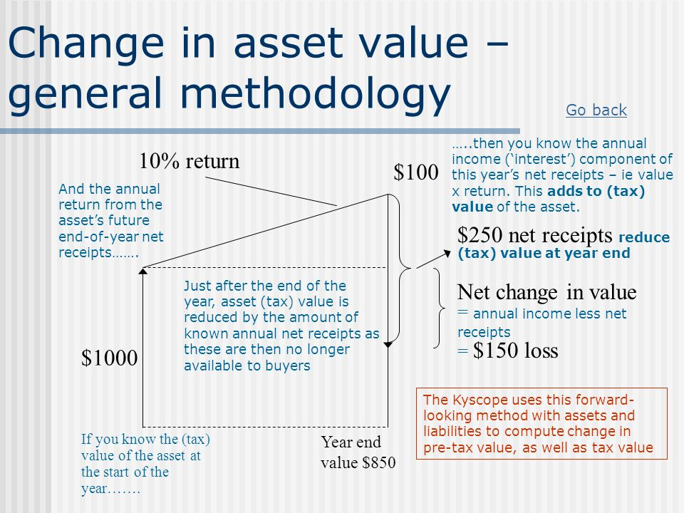 Change in asset value – general methodology $1000 If you know the (tax) value of the asset at the start of the year……. 10% return And the annual retur