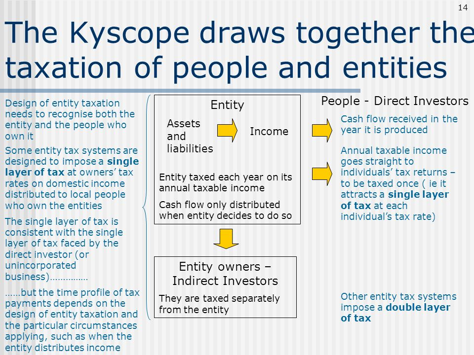The Kyscope draws together the taxation of people and entities Assets and liabilities Income People - Direct Investors Cash flow received in the year