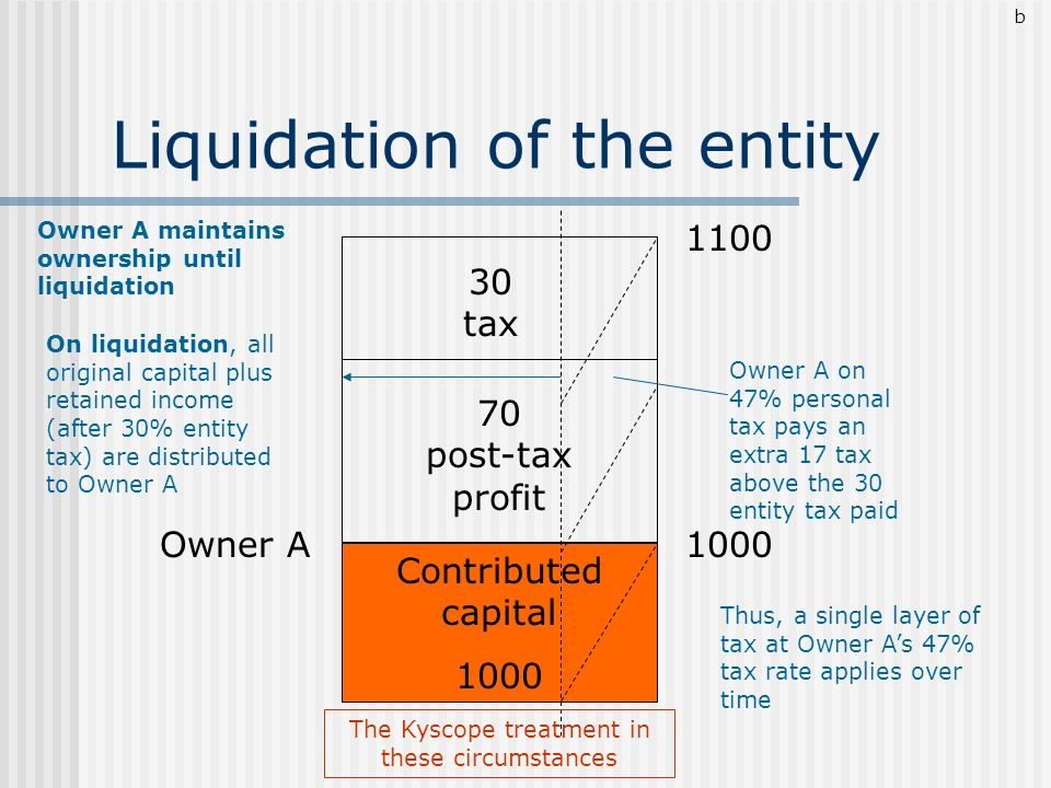 Liquidation of the entity Owner A1000 1100 Owner A maintains ownership until liquidation Contributed capital 1000 30 tax 70 post-tax profit On liquida