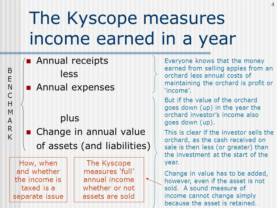 The Kyscope measures income earned in a year Annual receipts less Annual expenses plus Change in annual value of assets (and liabilities) But if the v