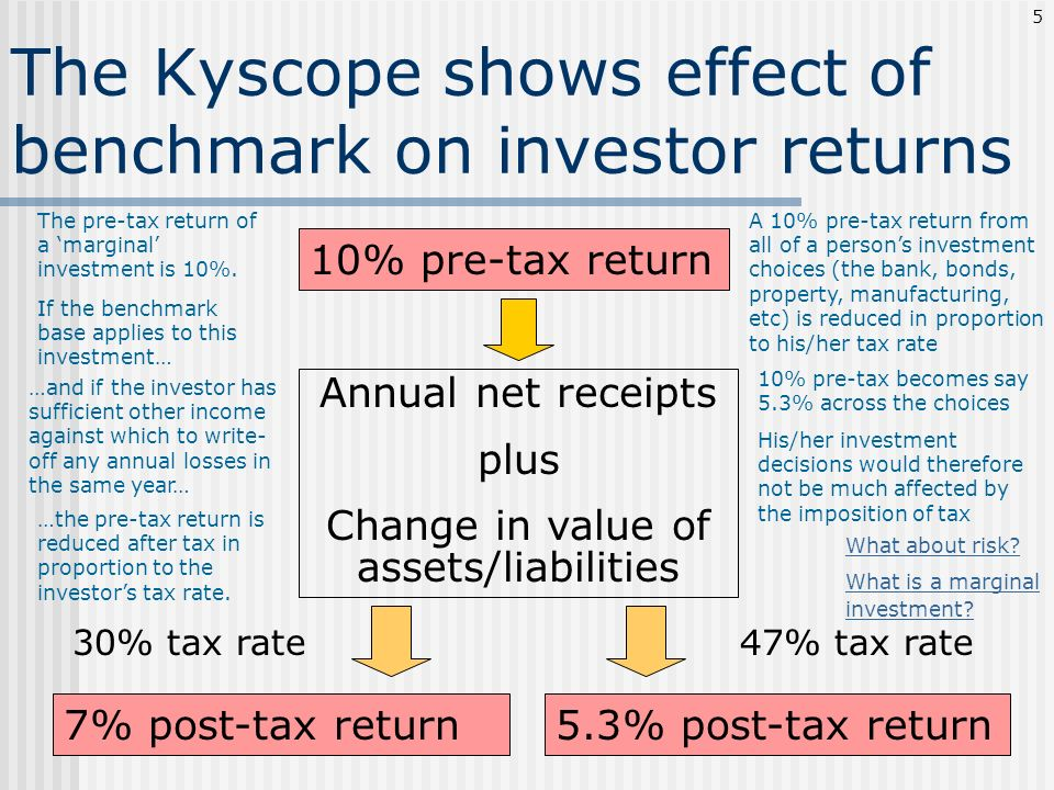The Kyscope shows effect of benchmark on investor returns 10% pre-tax return 7% post-tax return 30% tax rate 5.3% post-tax return 47% tax rate Annual