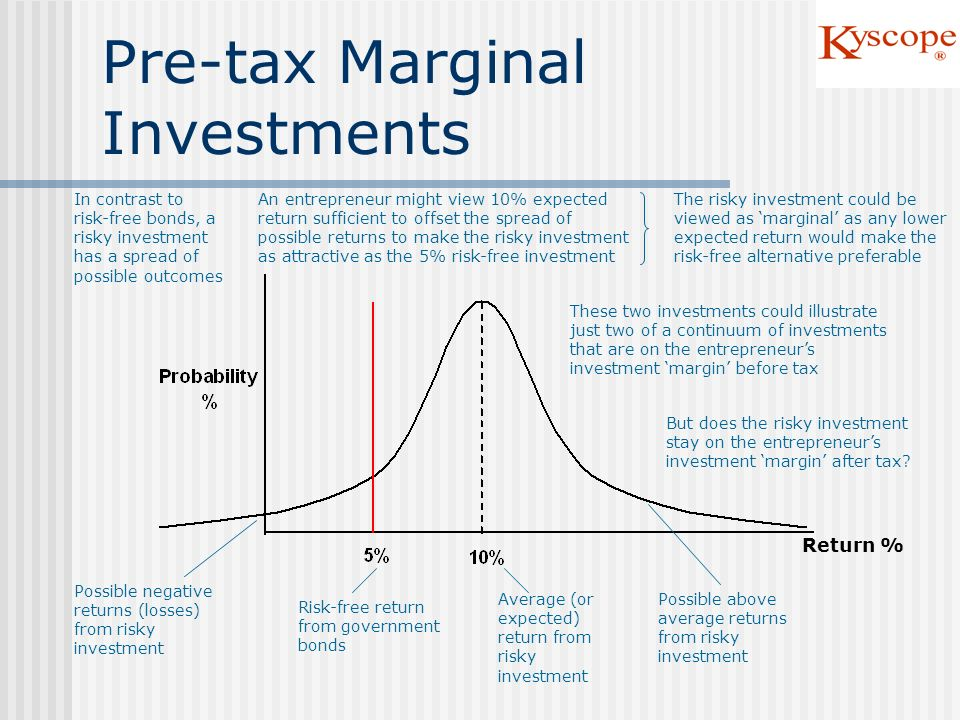 Pre-tax Marginal Investments Possible negative returns (losses) from risky investment Risk-free return from government bonds Average (or expected) ret