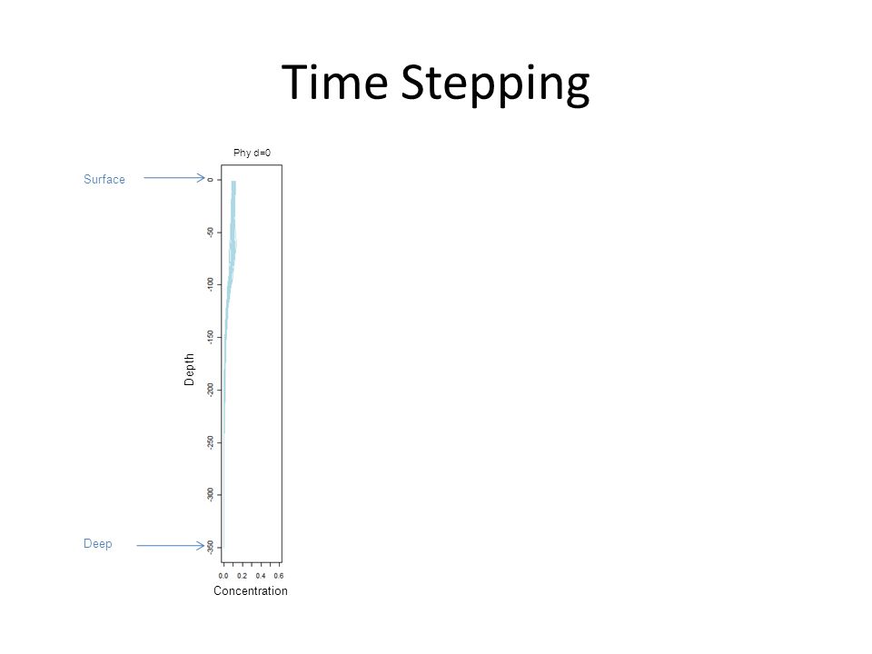Time Stepping Concentration Depth Surface Deep Phy d=0