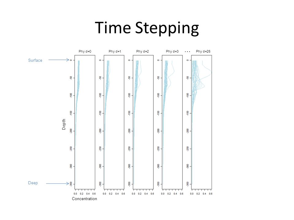 Time Stepping Concentration Depth Phy d=0 Phy d=1 Phy d=3 Phy d=2Phy d=26 Surface Deep …