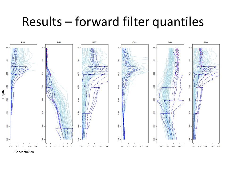 Results – forward filter quantiles Concentration Depth