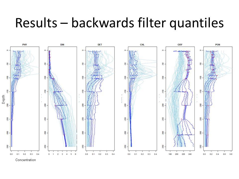 Results – backwards filter quantiles Concentration Depth