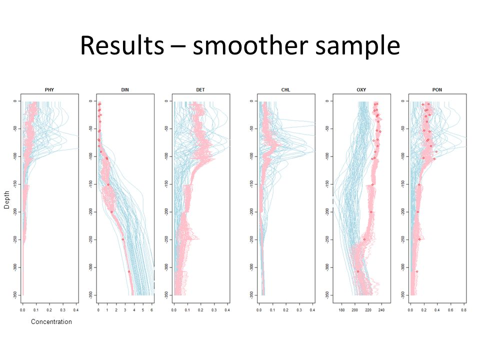 Results – smoother sample Concentration Depth