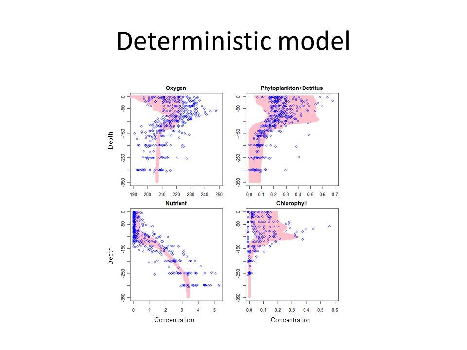 Deterministic model Concentration Depth