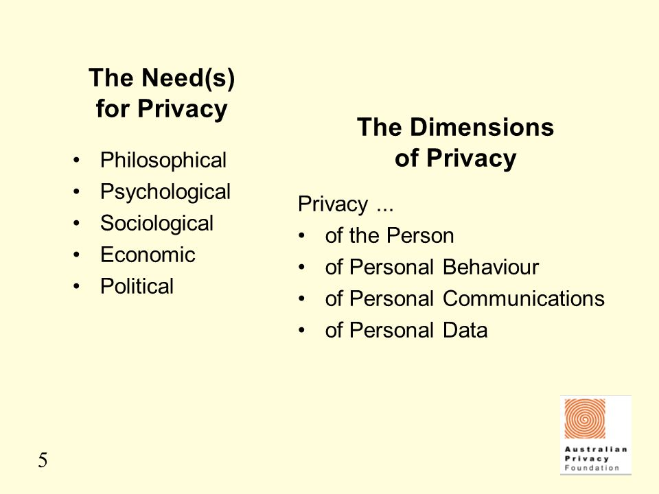 5 The Need(s) for Privacy Philosophical Psychological Sociological Economic Political Privacy... of the Person of Personal Behaviour of Personal Commu