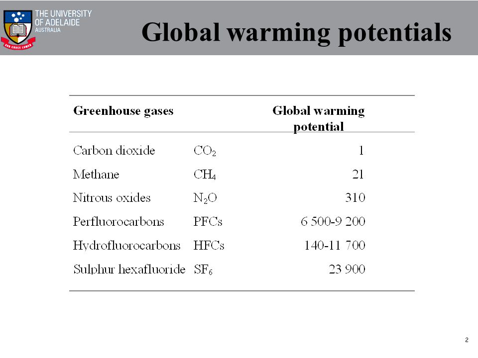 2 Global warming potentials