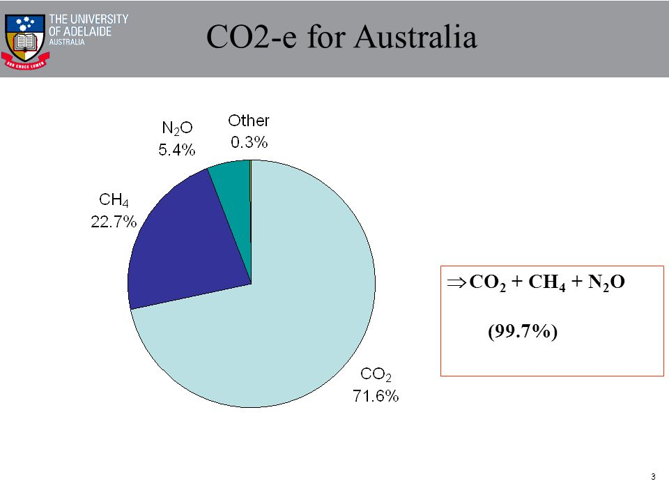 3 CO2-e for Australia CO 2 + CH 4 + N 2 O (99.7%)