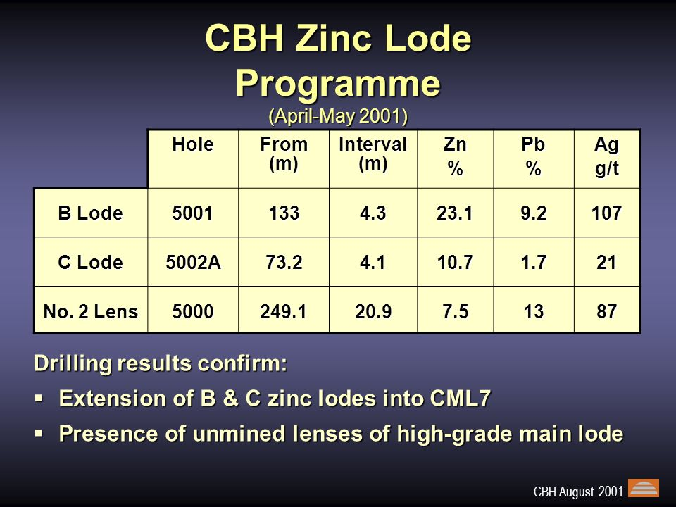CBH August 2001 EOH 270m -300m RL -200m RL -100m RL C lode horizon B lode 100m W00m100m E LZDD5000 LZDD5001 Unmined (Stoped) Zinc Lodes Lead Lodes 100 Metres EOH 216.3m Zinc and Lead Lodes, CML7 Diagramatic Illustration of Drilling Results