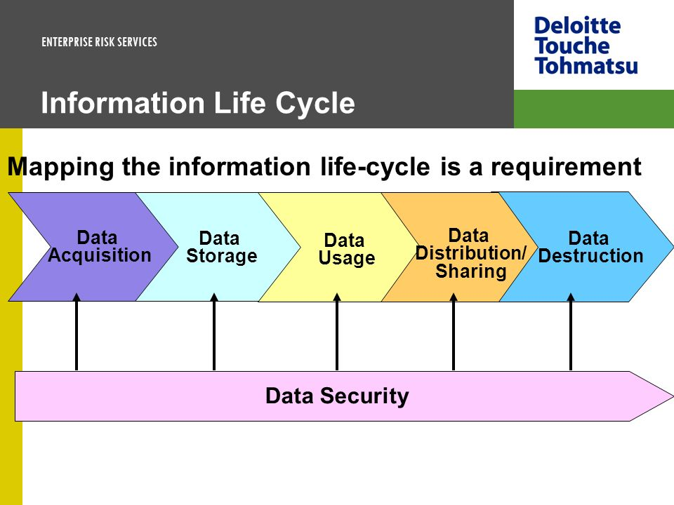 ENTERPRISE RISK SERVICES Information Life Cycle Data Destruction Data Acquisition Data Usage Data Storage Data Distribution/ Sharing Data Security Map