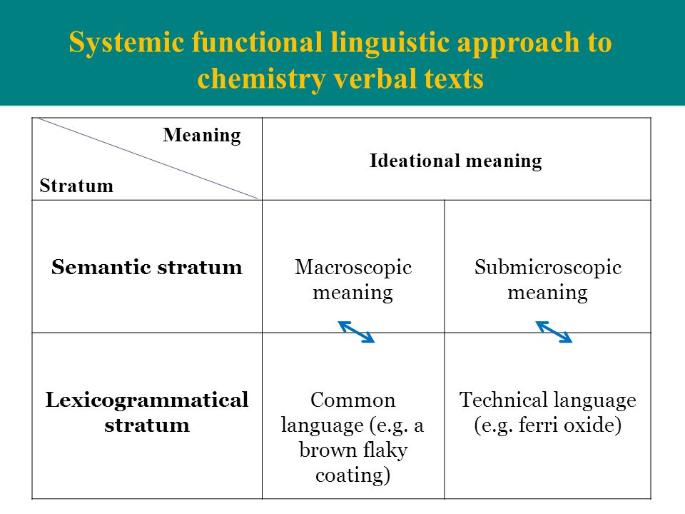 Systemic functional linguistic approach to chemistry verbal texts Meaning Stratum Ideational meaning Semantic stratumMacroscopic meaning Submicroscopi