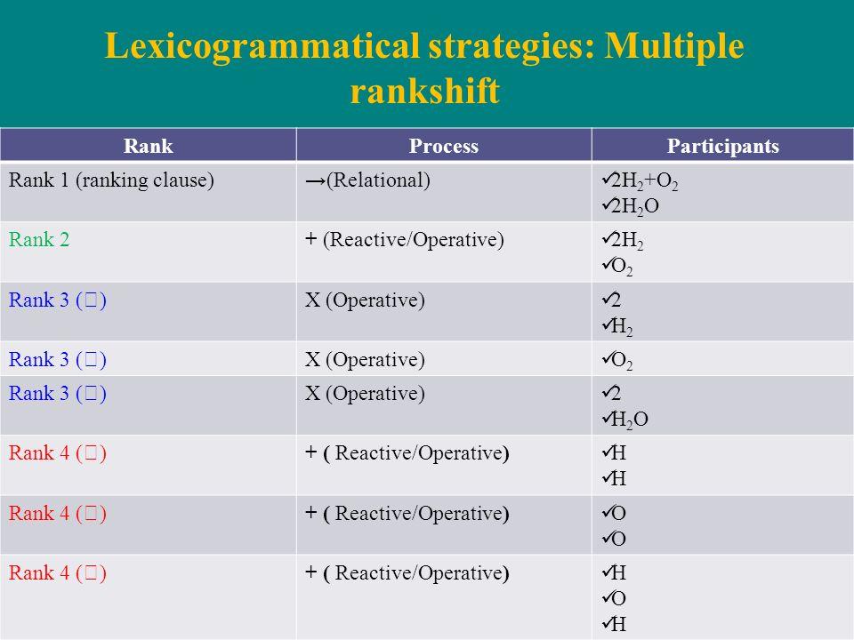 Lexicogrammatical strategies: Multiple rankshift RankProcessParticipants Rank 1 (ranking clause)(Relational) 2H 2 +O 2 2H 2 O Rank 2+ (Reactive/Operat