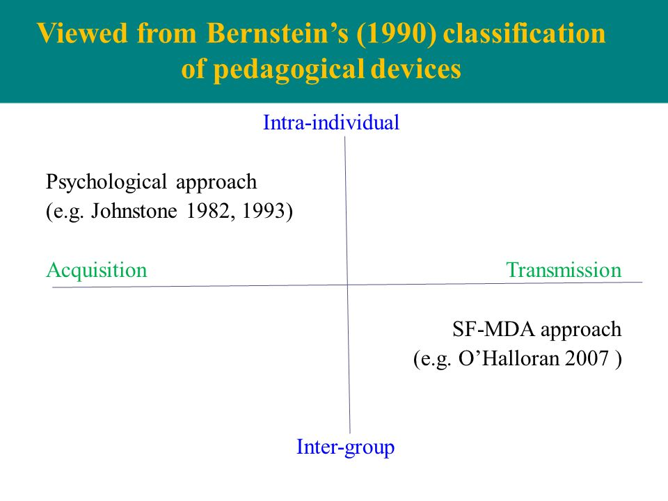 Viewed from Bernsteins (1990) classification of pedagogical devices Intra-individual Psychological approach (e.g. Johnstone 1982, 1993) Acquisition Tr