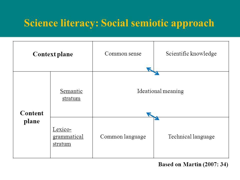 Science literacy: Social semiotic approach Context plane Common senseScientific knowledge Content plane Semantic stratum Ideational meaning Lexico- gr