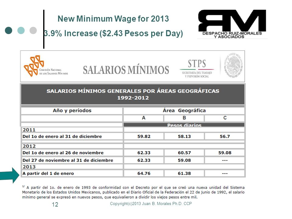 Copyright(c)2013 Juan B. Morales Ph.D. CCP 12 New Minimum Wage for 2013 3.9% Increase ($2.43 Pesos per Day)