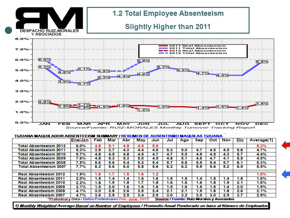 Copyright(c)2012 Juan B. Morales PhD CCP 4 1.2 Total Employee Absenteeism Slightly Higher than 2011