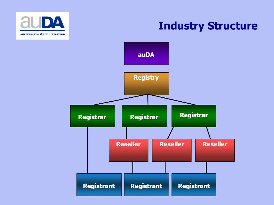 Industry Structure auDA Registry Reseller Registrant Registrar Registrant