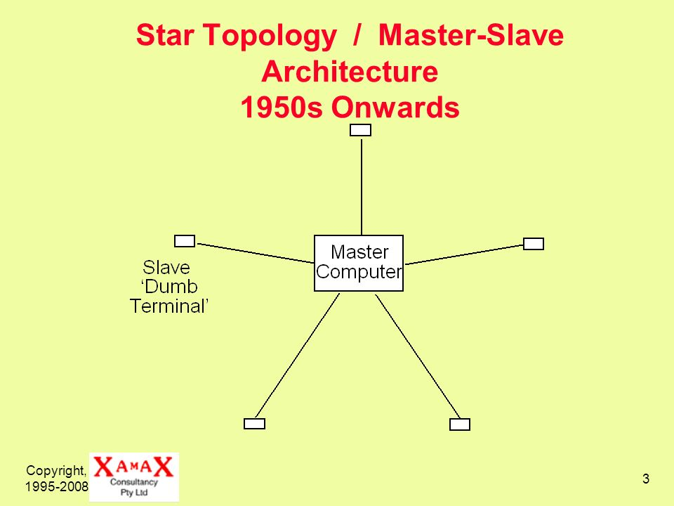 Copyright, 1995-2008 3 Star Topology / Master-Slave Architecture 1950s Onwards