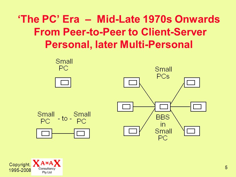 Copyright, 1995-2008 5 The PC Era – Mid-Late 1970s Onwards From Peer-to-Peer to Client-Server Personal, later Multi-Personal