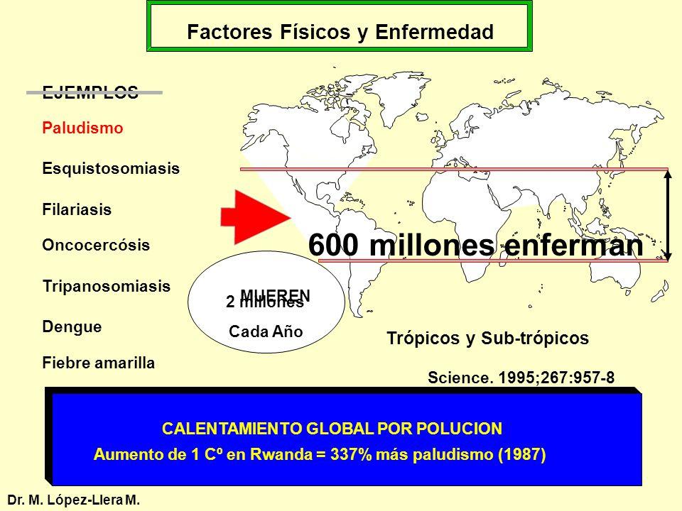 Factores Físicos y Enfermedad Dr. M. López-Llera M. Paludismo Esquistosomiasis Filariasis Oncocercósis Tripanosomiasis Dengue Fiebre amarilla CALENTAM