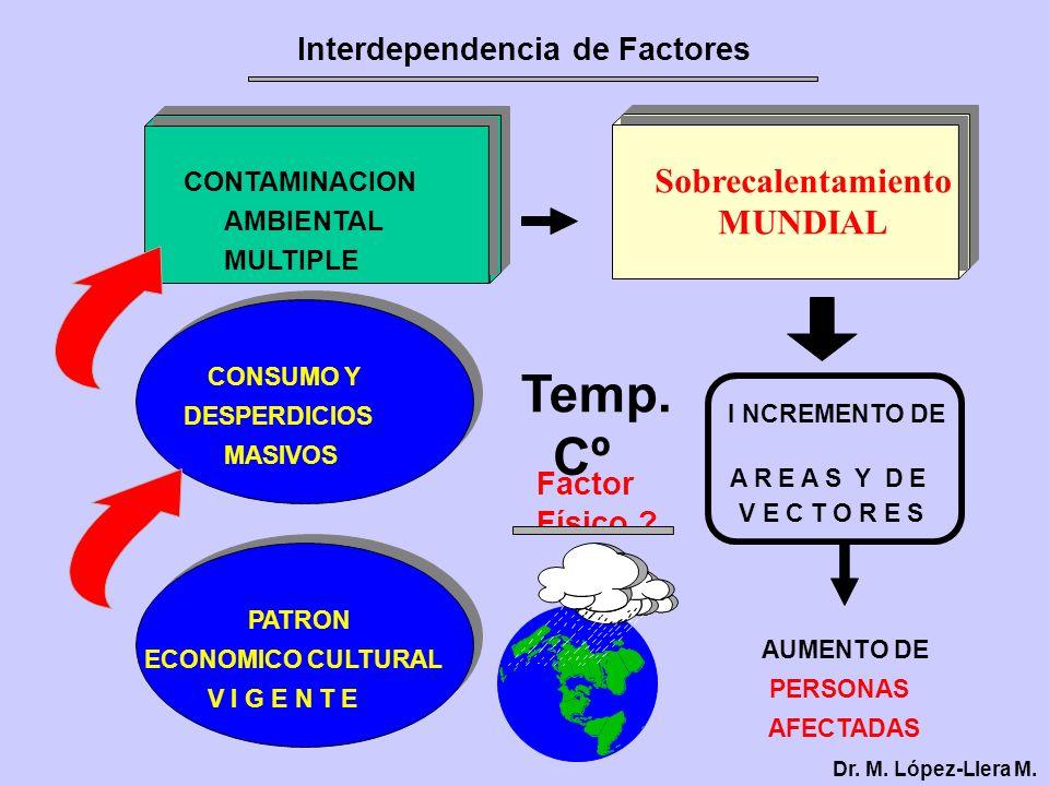 Interdependencia de Factores Dr. M. López-Llera M. CONTAMINACION AMBIENTAL MULTIPLE A R E A S Y D E V E C T O R E S AUMENTO DE PERSONAS AFECTADAS CONS