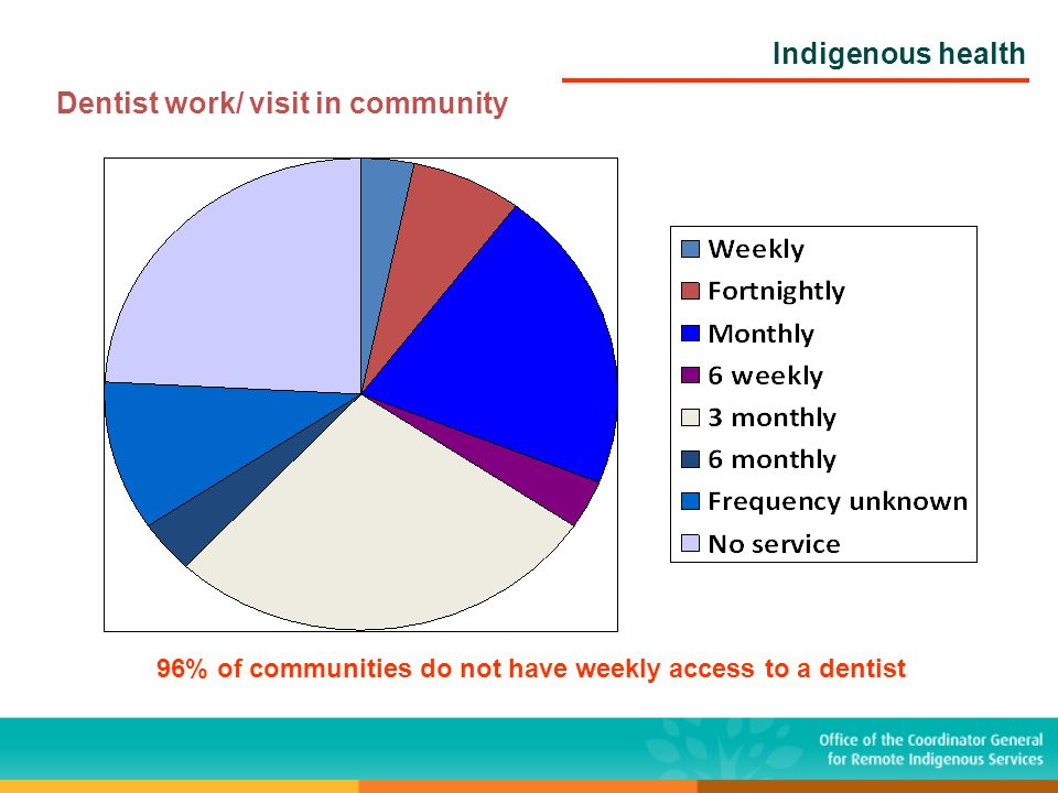 Indigenous health Dentist work/ visit in community 96% of communities do not have weekly access to a dentist