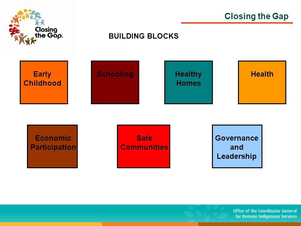 Closing the Gap BUILDING BLOCKS Early Childhood SchoolingHealthy Homes Health Economic Participation Safe Communities Governance and Leadership