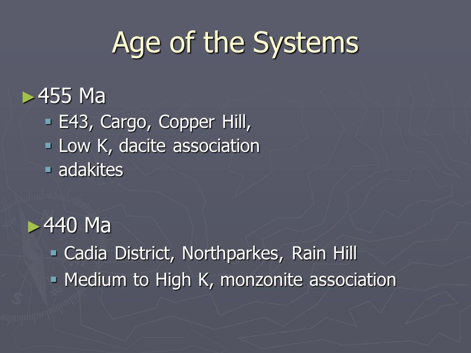 Age of the Systems 455 Ma 455 Ma E43, Cargo, Copper Hill, E43, Cargo, Copper Hill, Low K, dacite association Low K, dacite association adakites adakit