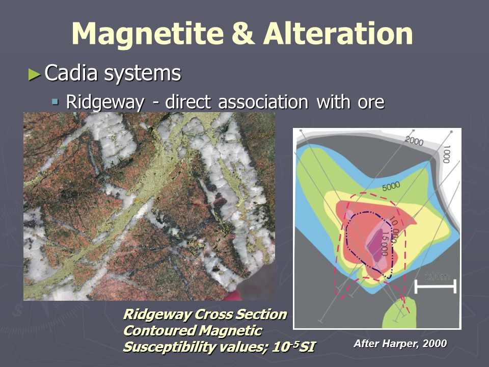 Cadia systems Cadia systems Ridgeway - direct association with ore Ridgeway - direct association with ore Magnetite & Alteration After Harper, 2000 Ri