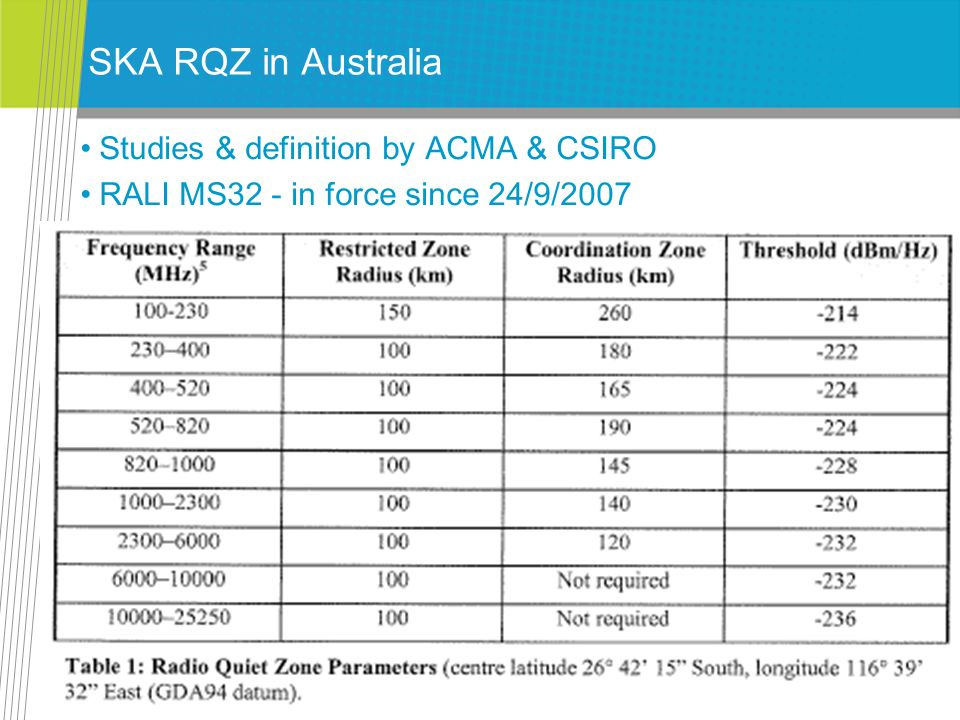 SKA RQZ in Australia Studies & definition by ACMA & CSIRO RALI MS32 - in force since 24/9/2007