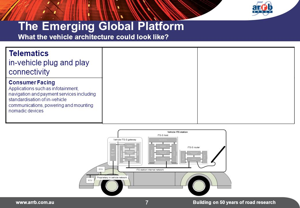www.arrb.com.auBuilding on 50 years of road research 7 The Emerging Global Platform What the vehicle architecture could look like? Telematics in-vehic