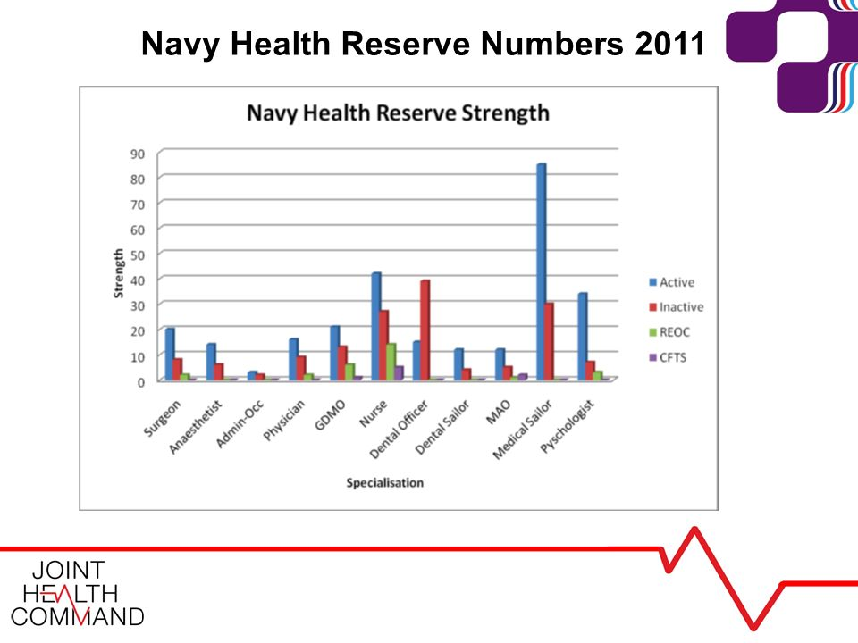 Navy Health Reserve Numbers 2011