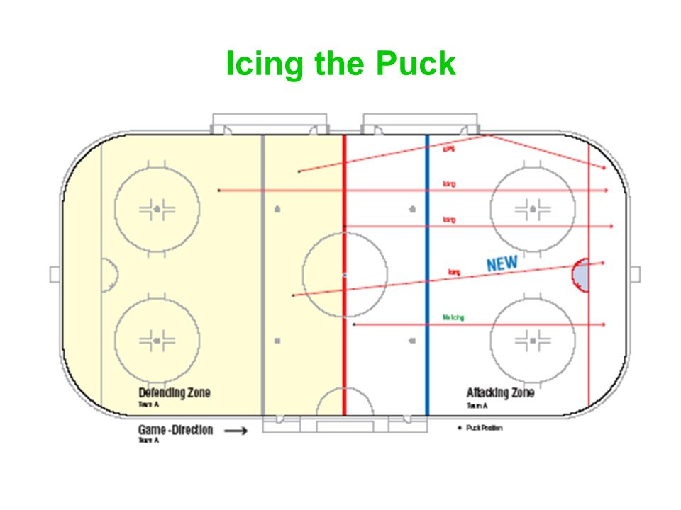 Icing the Puck