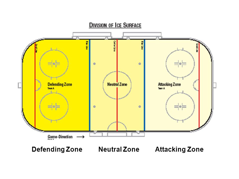 THE RINK Defending Zone Neutral Zone Attacking Zone