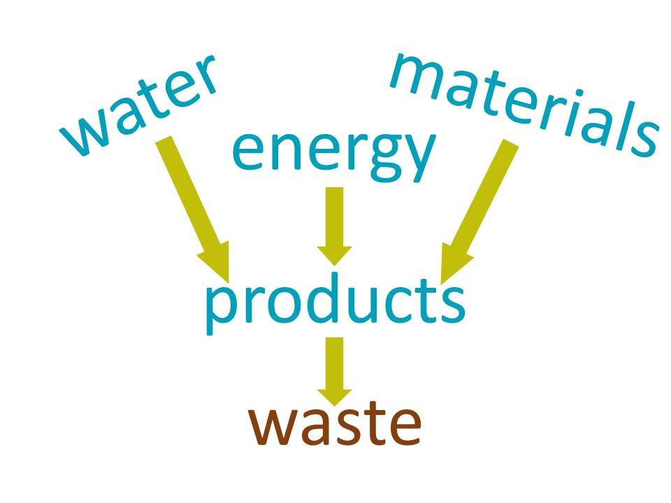 energy water materials products waste