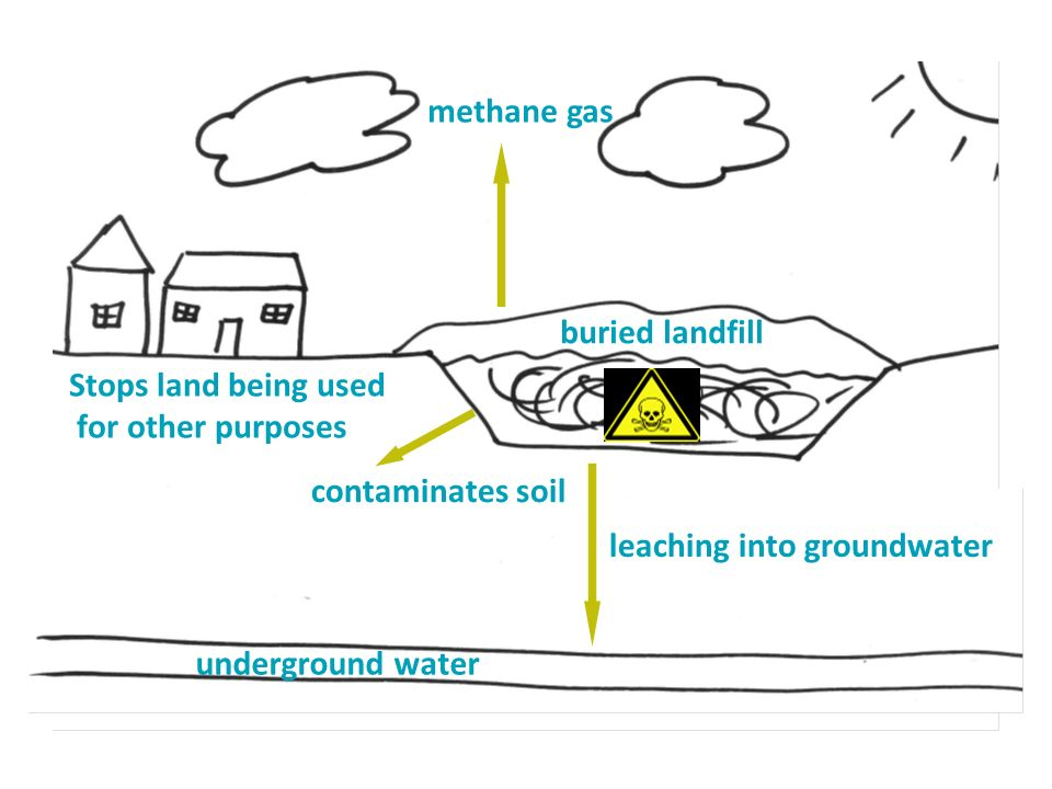 buried landfill methane gas underground water leaching into groundwater contaminates soil Stops land being used for other purposes