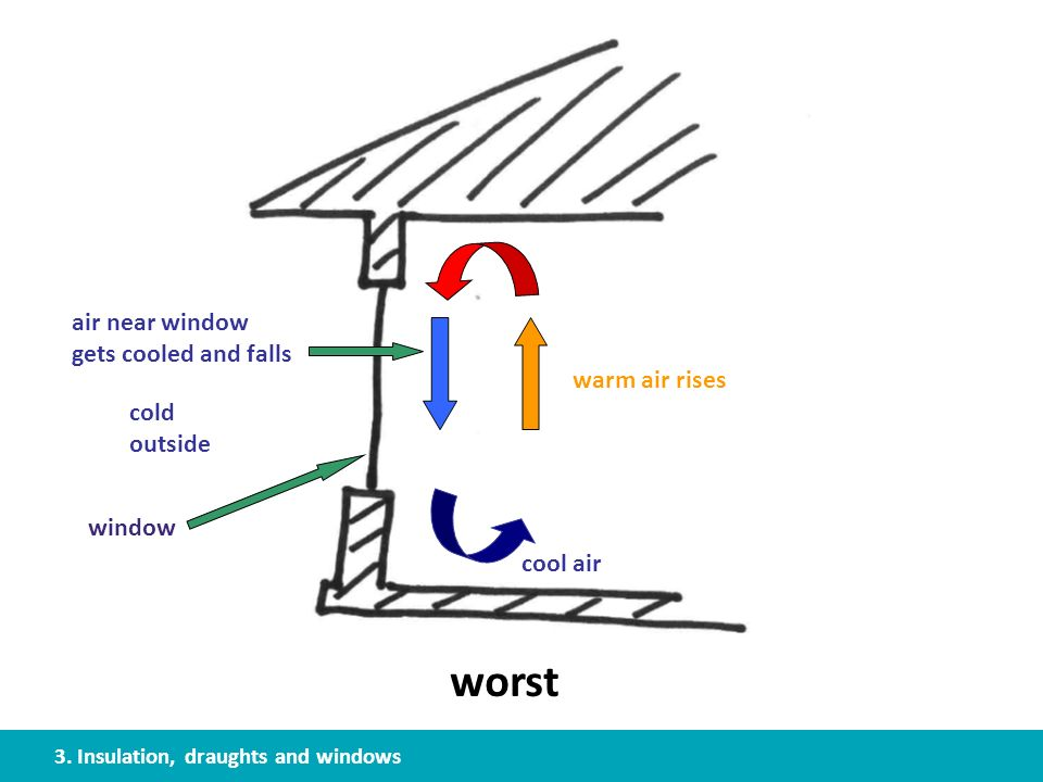 cold outside warm air rises air near window gets cooled and falls cool air window worst 3. Insulation, draughts and windows