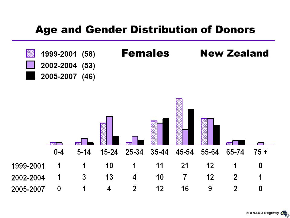 © ANZOD Registry Age and Gender Distribution of Donors New Zealand Females 1999-2001 (58) 2002-2004 (53) 2005-2007 (46)