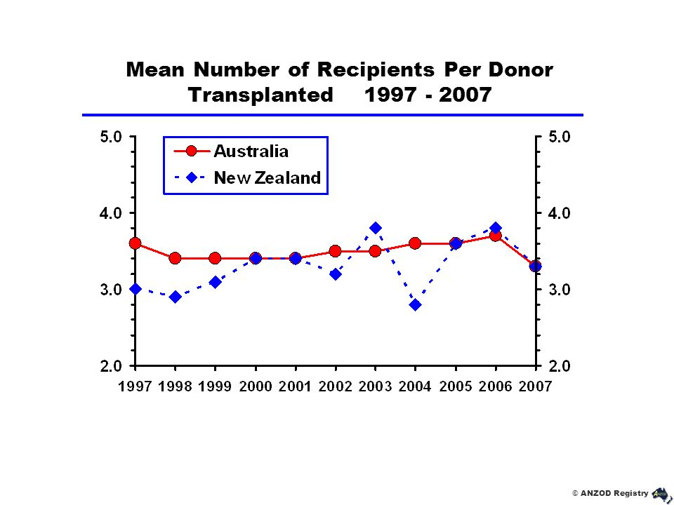 © ANZOD Registry Mean Number of Recipients Per Donor Transplanted 1997 - 2007